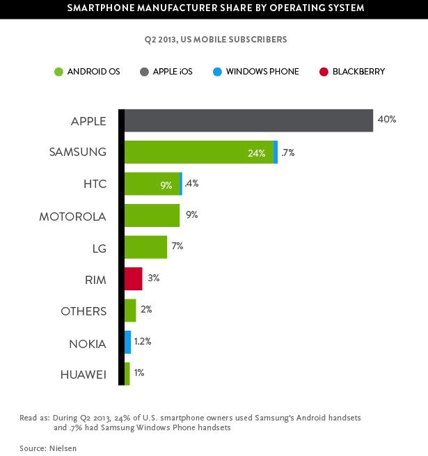 smartphone-market-q2-2013